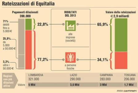 Rate equitalia comunica le buone nuove il giornale del for Rate equitalia